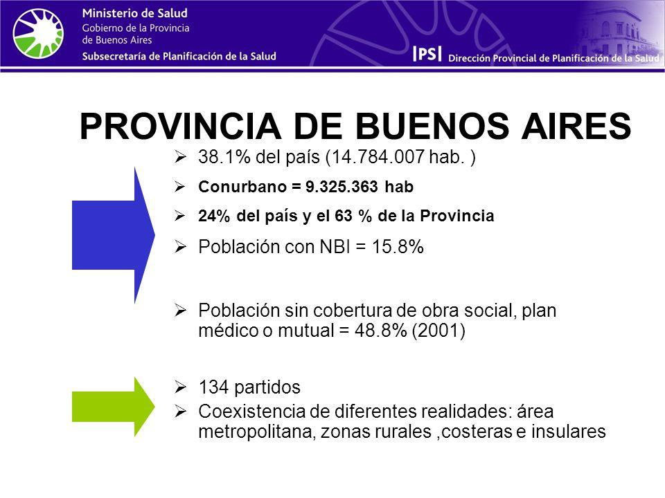 PROVINCIA DE BUENOS AIRES 38.1% del país (14.784.007 hab.