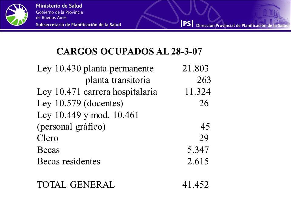 Ley 10.430 planta permanente21.803 planta transitoria 263 Ley 10.471 carrera hospitalaria 11.324 Ley 10.579 (docentes) 26 Ley 10.449 y mod.