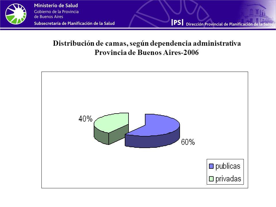 Distribución de camas, según dependencia administrativa Provincia de Buenos Aires-2006