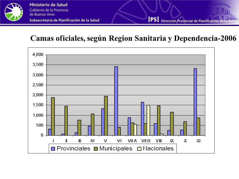 Camas oficiales, según Region Sanitaria y Dependencia-2006