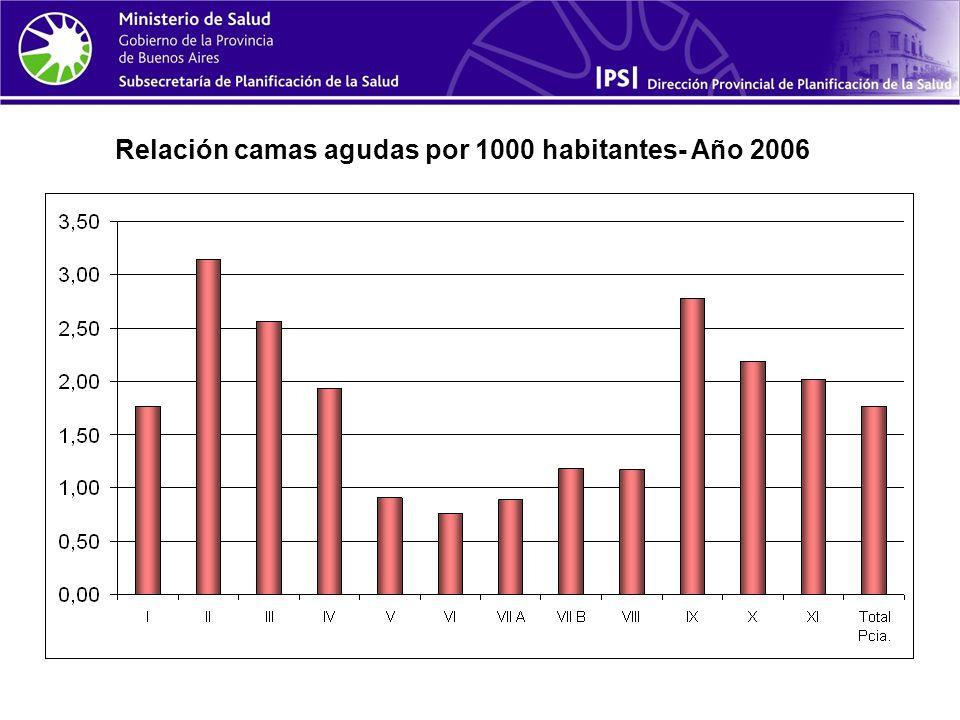 Relación camas agudas por 1000 habitantes- Año 2006