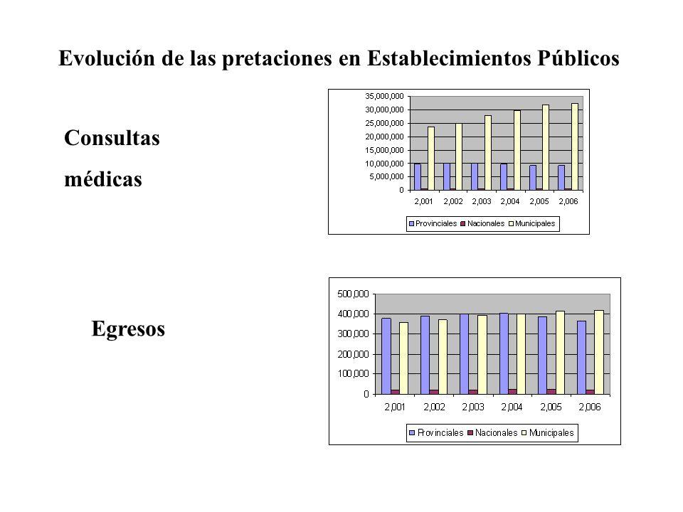 Evolución de las pretaciones en Establecimientos Públicos Consultas médicas Egresos