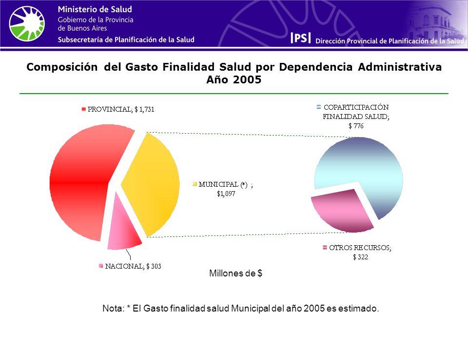 Composición del Gasto Finalidad Salud por Dependencia Administrativa Año 2005 Nota: * El Gasto finalidad salud Municipal del año 2005 es estimado.