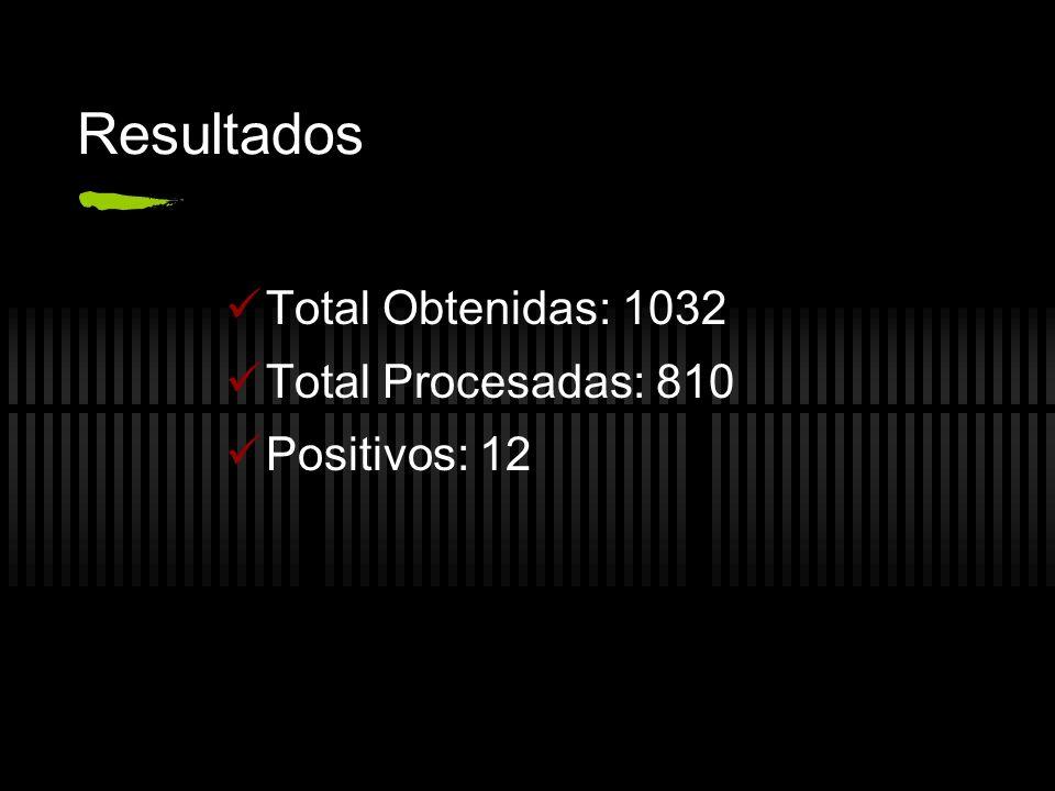 Resultados Total Obtenidas: 1032 Total Procesadas: 810 Positivos: 12