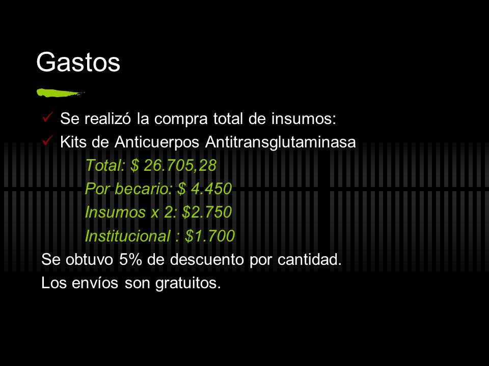 Gastos Se realizó la compra total de insumos: Kits de Anticuerpos Antitransglutaminasa Total: $ 26.705,28 Por becario: $ 4.450 Insumos x 2: $2.750 Institucional : $1.700 Se obtuvo 5% de descuento por cantidad.