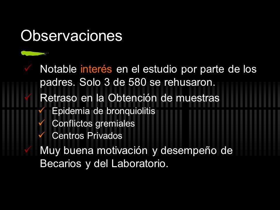 Observaciones Notable interés en el estudio por parte de los padres.