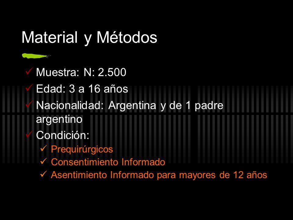Material y Métodos Muestra: N: 2.500 Edad: 3 a 16 años Nacionalidad: Argentina y de 1 padre argentino Condición: Prequirúrgicos Consentimiento Informado Asentimiento Informado para mayores de 12 años