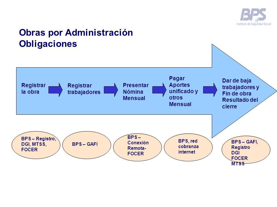 Registrar la obra Registrar trabajadores Presentar Nómina Mensual Pagar Aportes unificado y otros Mensual Dar de baja trabajadores y Fin de obra Resul