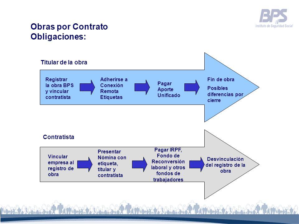 Obras por Contrato Obligaciones: Registrar la obra BPS y vincular contratista Adherirse a Conexión Remota Etiquetas Pagar Aporte Unificado Fin de obra
