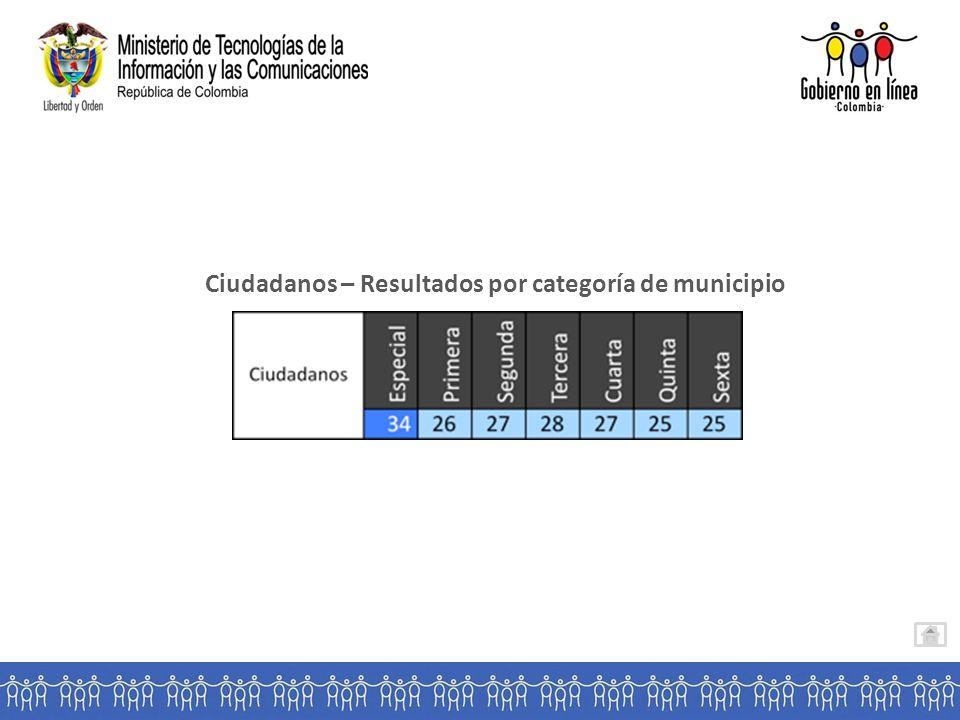 Ciudadanos – Resultados por categoría de municipio