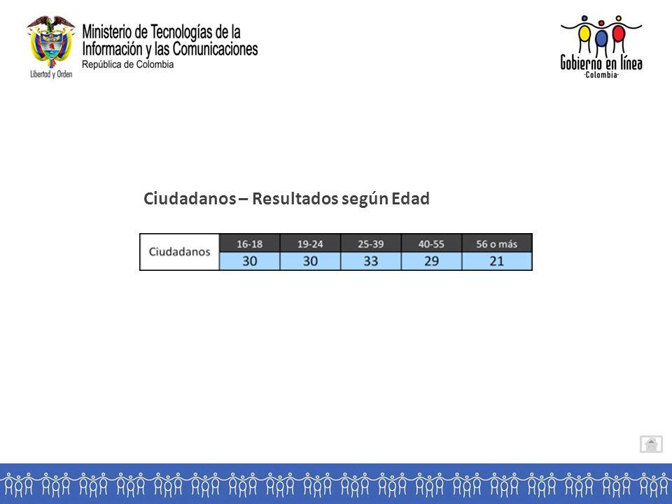 Ciudadanos – Resultados según Edad