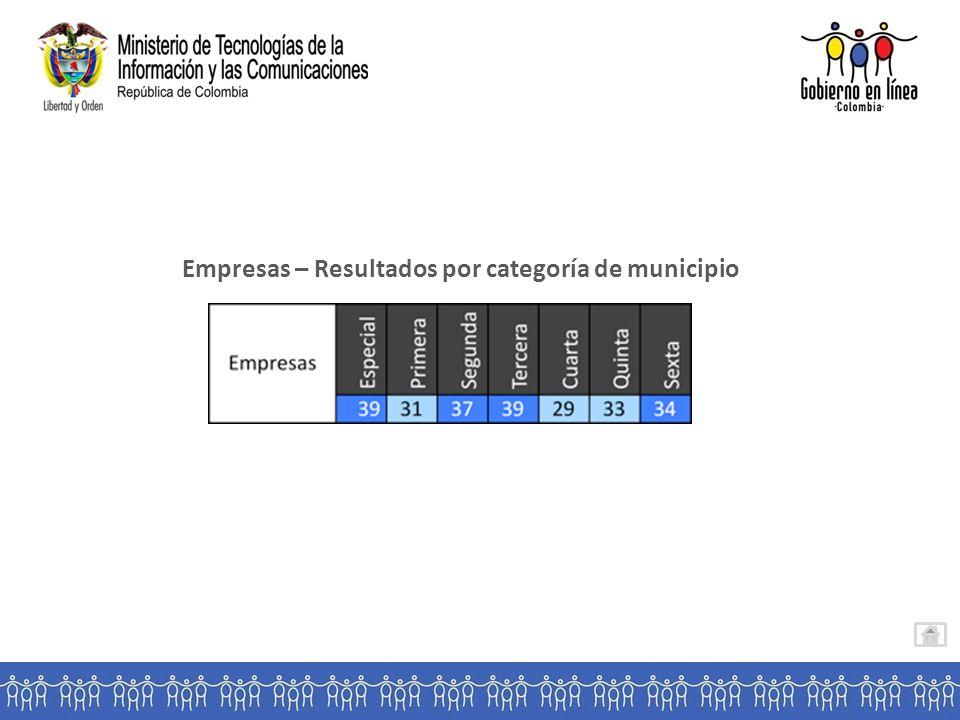 Empresas – Resultados por categoría de municipio