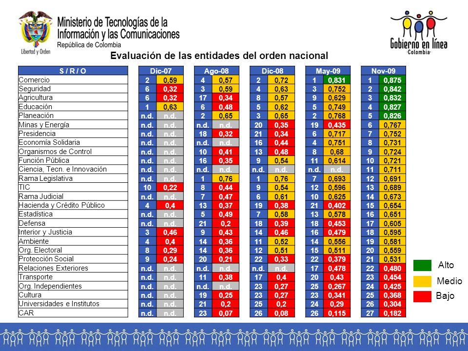 Evaluación de las entidades del orden nacional Bajo Medio Alto S / R / ODic-07Ago-08Dic-08May-09Nov-09 Comercio 20,5940,5720,7210,83110,875 Seguridad 60,3230,5940,6330,75220,842 Agricultura 60,32170,3480,5790,62930,832 Educación 10,6360,4850,6250,74940,827 Planeación n.d.