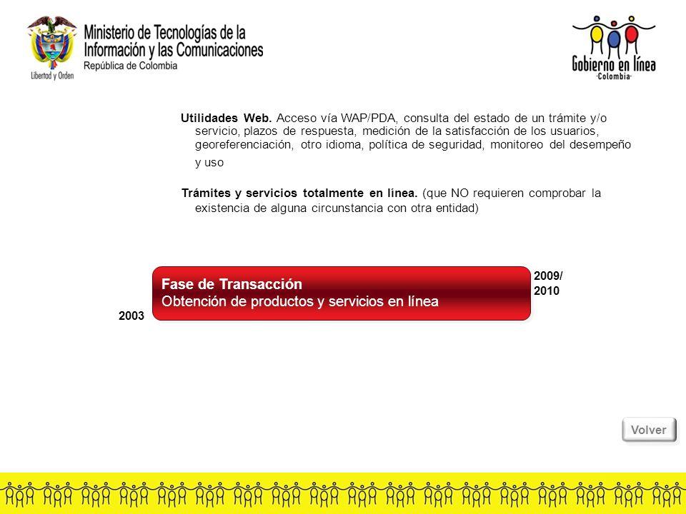 Fase de Transacción Obtención de productos y servicios en línea Fase de Transacción Obtención de productos y servicios en línea 2003 2009/ 2010 Utilidades Web.