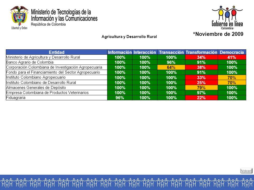 Agricultura y Desarrollo Rural *Noviembre de 2009 Volver EntidadInformaciónInteracciónTransacciónTransformaciónDemocracia Ministerio de Agricultura y Desarrollo Rural 100% 34%41% Banco Agrario de Colombia 100% 96%91%100% Corporación Colombiana de Investigación Agropecuaria 100% 64%38%100% Fondo para el Financiamiento del Sector Agropecuario 100% 91%100% Instituto Colombiano Agropecuario 100% 33%70% Instituto Colombiano de Desarrollo Rural 100% 25%70% Almacenes Generales de Depósito 100% 79%100% Empresa Colombiana de Productos Veterinarios 100% 97%100% Fiduagraria 96%100% 22%100%