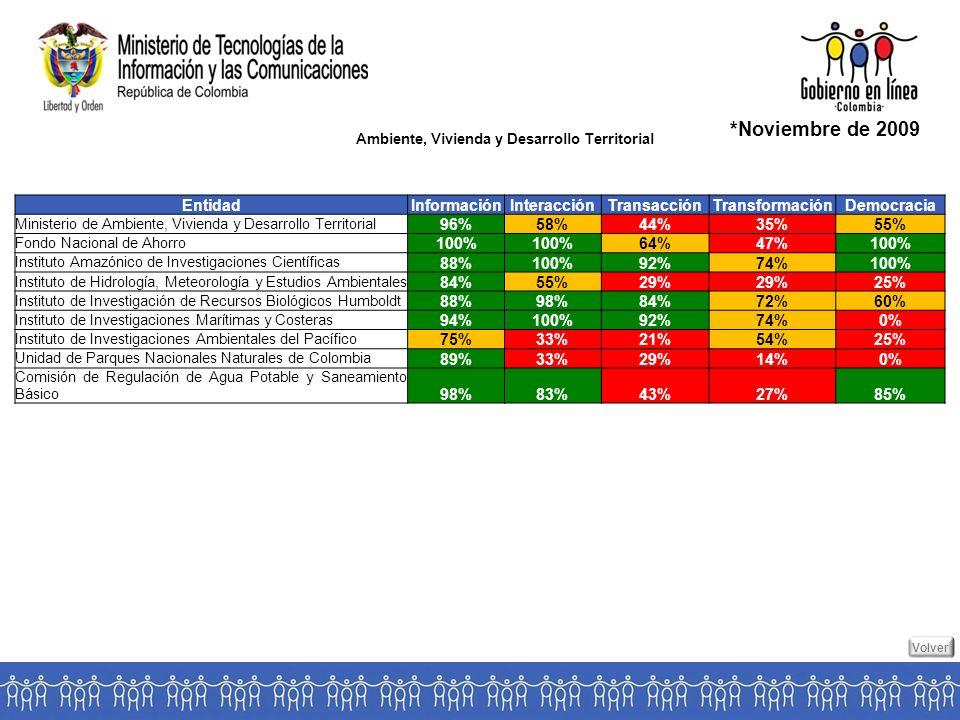Ambiente, Vivienda y Desarrollo Territorial *Noviembre de 2009 EntidadInformaciónInteracciónTransacciónTransformaciónDemocracia Ministerio de Ambiente, Vivienda y Desarrollo Territorial 96%58%44%35%55% Fondo Nacional de Ahorro 100% 64%47%100% Instituto Amazónico de Investigaciones Científicas 88%100%92%74%100% Instituto de Hidrología, Meteorología y Estudios Ambientales 84%55%29% 25% Instituto de Investigación de Recursos Biológicos Humboldt 88%98%84%72%60% Instituto de Investigaciones Marítimas y Costeras 94%100%92%74%0% Instituto de Investigaciones Ambientales del Pacífico 75%33%21%54%25% Unidad de Parques Nacionales Naturales de Colombia 89%33%29%14%0% Comisión de Regulación de Agua Potable y Saneamiento Básico 98%83%43%27%85% Volver