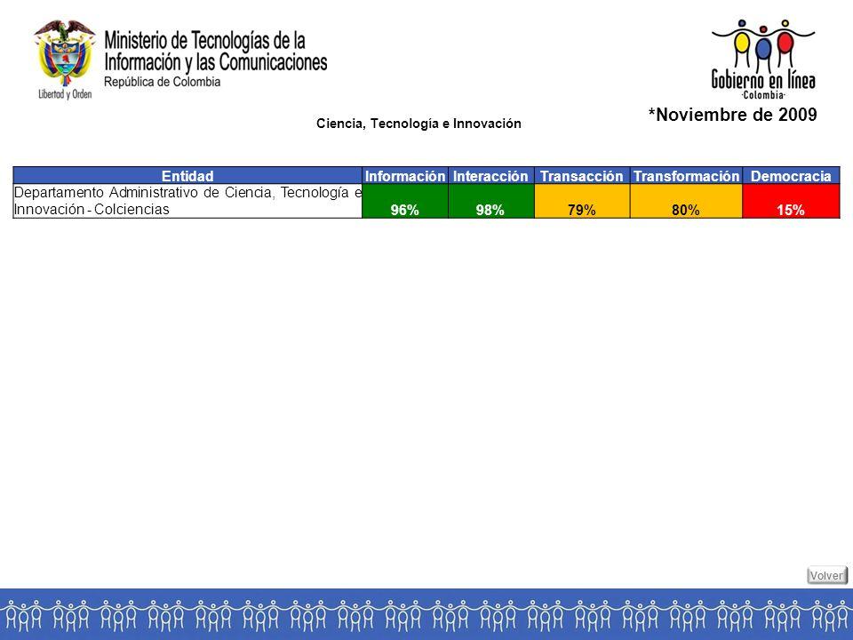 Ciencia, Tecnología e Innovación *Noviembre de 2009 EntidadInformaciónInteracciónTransacciónTransformaciónDemocracia Departamento Administrativo de Ciencia, Tecnología e Innovación - Colciencias 96%98%79%80%15% Volver