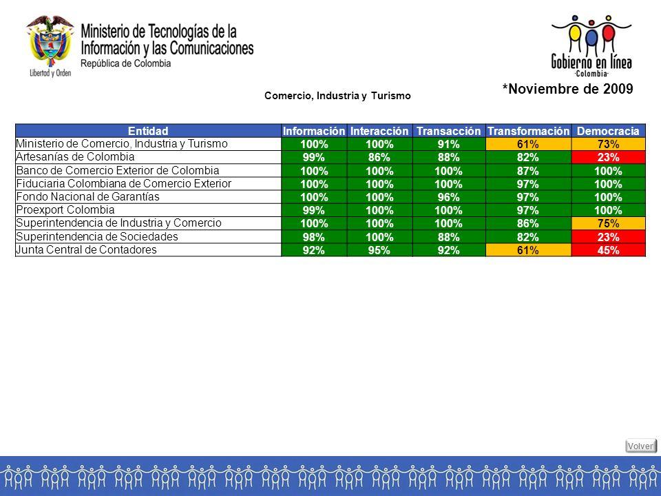 Comercio, Industria y Turismo *Noviembre de 2009 EntidadInformaciónInteracciónTransacciónTransformaciónDemocracia Ministerio de Comercio, Industria y Turismo100% 91%61%73% Artesanías de Colombia99%86%88%82%23% Banco de Comercio Exterior de Colombia100% 87%100% Fiduciaria Colombiana de Comercio Exterior100% 97%100% Fondo Nacional de Garantías100% 96%97%100% Proexport Colombia99%100% 97%100% Superintendencia de Industria y Comercio100% 86%75% Superintendencia de Sociedades98%100%88%82%23% Junta Central de Contadores92%95%92%61%45% Volver