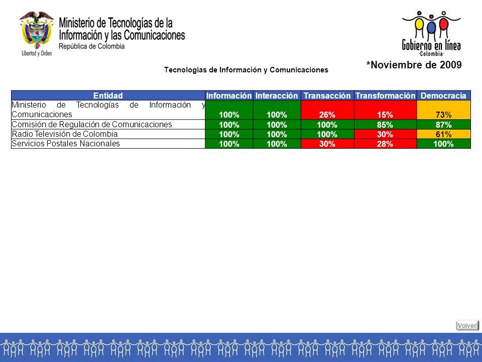 Tecnologías de Información y Comunicaciones *Noviembre de 2009 EntidadInformaciónInteracciónTransacciónTransformaciónDemocracia Ministerio de Tecnologías de Información y Comunicaciones100% 26%15%73% Comisión de Regulación de Comunicaciones100% 85%87% Radio Televisión de Colombia100% 30%61% Servicios Postales Nacionales100% 30%28%100% Volver