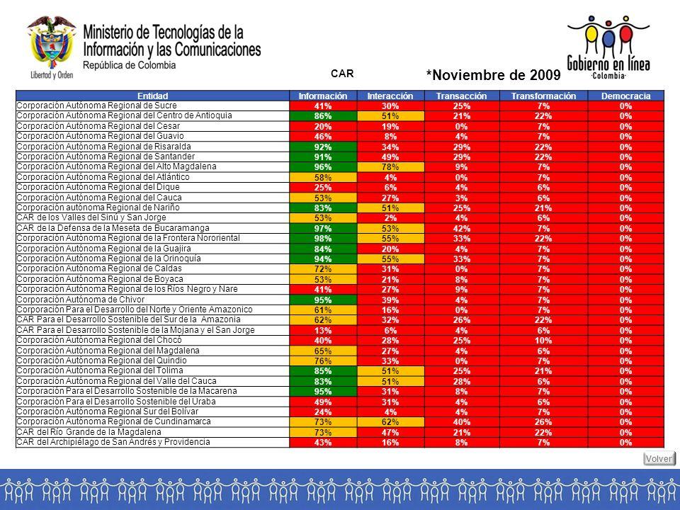 CAR *Noviembre de 2009 EntidadInformaciónInteracciónTransacciónTransformaciónDemocracia Corporación Autónoma Regional de Sucre41%30%25%7%0% Corporación Autónoma Regional del Centro de Antioquia86%51%21%22%0% Corporación Autónoma Regional del Cesar20%19%0%7%0% Corporación Autónoma Regional del Guavio46%8%4%7%0% Corporación Autónoma Regional de Risaralda92%34%29%22%0% Corporación Autónoma Regional de Santander91%49%29%22%0% Corporación Autónoma Regional del Alto Magdalena96%78%9%7%0% Corporación Autónoma Regional del Atlántico58%4%0%7%0% Corporación Autónoma Regional del Dique25%6%4%6%0% Corporación Autónoma Regional del Cauca53%27%3%6%0% Corporación autónoma Regional de Nariño83%51%25%21%0% CAR de los Valles del Sinú y San Jorge53%2%4%6%0% CAR de la Defensa de la Meseta de Bucaramanga97%53%42%7%0% Corporación Autónoma Regional de la Frontera Nororiental98%55%33%22%0% Corporación Autónoma Regional de la Guajira84%20%4%7%0% Corporación Autónoma Regional de la Orinoquía94%55%33%7%0% Corporación Autónoma Regional de Caldas72%31%0%7%0% Corporación Autónoma Regional de Boyaca53%21%8%7%0% Corporación Autónoma Regional de los Ríos Negro y Nare41%27%9%7%0% Corporación Autónoma de Chivor95%39%4%7%0% Corporación Para el Desarrollo del Norte y Oriente Amazonico61%16%0%7%0% CAR Para el Desarrollo Sostenible del Sur de la Amazonia62%32%26%22%0% CAR Para el Desarrollo Sostenible de la Mojana y el San Jorge13%6%4%6%0% Corporación Autónoma Regional del Chocó40%28%25%10%0% Corporación Autónoma Regional del Magdalena65%27%4%6%0% Corporación Autónoma Regional del Quindio76%33%0%7%0% Corporación Autónoma Regional del Tolima85%51%25%21%0% Corporación Autónoma Regional del Valle del Cauca83%51%28%6%0% Corporación Para el Desarrollo Sostenible de la Macarena95%31%8%7%0% Corporación Para el Desarrollo Sostenible del Uraba49%31%4%6%0% Corporación Autónoma Regional Sur del Bolívar24%4% 7%0% Corporación Autónoma Regional de Cundinamarca73%62%40%26%0% CAR del Río Grande de la Magdalena73%47%21%2