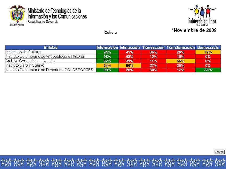 Cultura *Noviembre de 2009 EntidadInformaciónInteracciónTransacciónTransformaciónDemocracia Ministerio de Cultura94%41%36%29%79% Instituto Colombiano de Antropología e Historia98%48%12%15%0% Archivo General de la Nación92%39%11%66%0% Instituto Caro y Cuervo54%66%27%25%0% Instituto Colombiano de Deportes - COLDEPORTES98%25%30%17%85% Volver