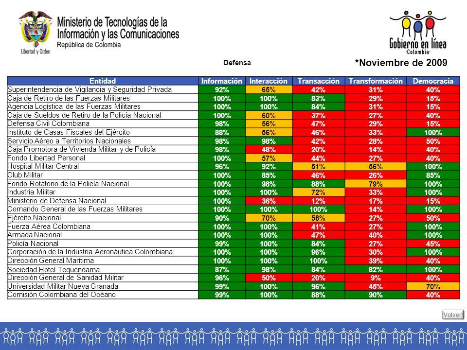 Defensa *Noviembre de 2009 EntidadInformaciónInteracciónTransacciónTransformaciónDemocracia Superintendencia de Vigilancia y Seguridad Privada 92%65%42%31%40% Caja de Retiro de las Fuerzas Militares 100% 83%29%15% Agencia Logística de las Fuerzas Militares 100% 84%31%15% Caja de Sueldos de Retiro de la Policía Nacional 100%60%37%27%40% Defensa Civil Colombiana 98%56%47%29%15% Instituto de Casas Fiscales del Ejército 88%56%46%33%100% Servicio Aéreo a Territorios Nacionales 98% 42%28%50% Caja Promotora de Vivienda Militar y de Policía 98%48%20%14%40% Fondo Libertad Personal 100%57%44%27%40% Hospital Militar Central 96%92%51%56%100% Club Militar 100%85%46%26%85% Fondo Rotatorio de la Policía Nacional 100%98%88%79%100% Industria Militar 100% 72%33%100% Ministerio de Defensa Nacional 100%36%12%17%15% Comando General de las Fuerzas Militares 100% 14%100% Ejército Nacional 90%70%58%27%50% Fuerza Aérea Colombiana 100% 41%27%100% Armada Nacional 100% 47%40%100% Policía Nacional 99%100%84%27%45% Corporación de la Industria Aeronáutica Colombiana 100% 96%30%100% Dirección General Marítima 100% 39%40% Sociedad Hotel Tequendama87%98%84%82%100% Dirección General de Sanidad Militar 96%50%20%9%40% Universidad Militar Nueva Granada 99%100%96%45%70% Comisión Colombiana del Océano 99%100%88%90%40% Volver