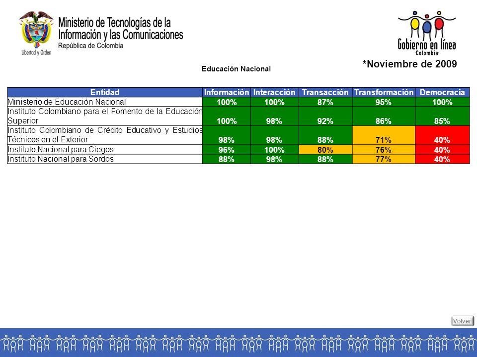 Educación Nacional *Noviembre de 2009 EntidadInformaciónInteracciónTransacciónTransformaciónDemocracia Ministerio de Educación Nacional 100% 87%95%100% Instituto Colombiano para el Fomento de la Educación Superior 100%98%92%86%85% Instituto Colombiano de Crédito Educativo y Estudios Técnicos en el Exterior 98% 88%71%40% Instituto Nacional para Ciegos 96%100%80%76%40% Instituto Nacional para Sordos 88%98%88%77%40% Volver
