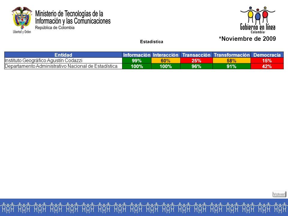 Estadística *Noviembre de 2009 EntidadInformaciónInteracciónTransacciónTransformaciónDemocracia Instituto Geográfico Agustín Codazzi 99%60%25%58%15% Departamento Administrativo Nacional de Estadística 100% 96%91%42% Volver