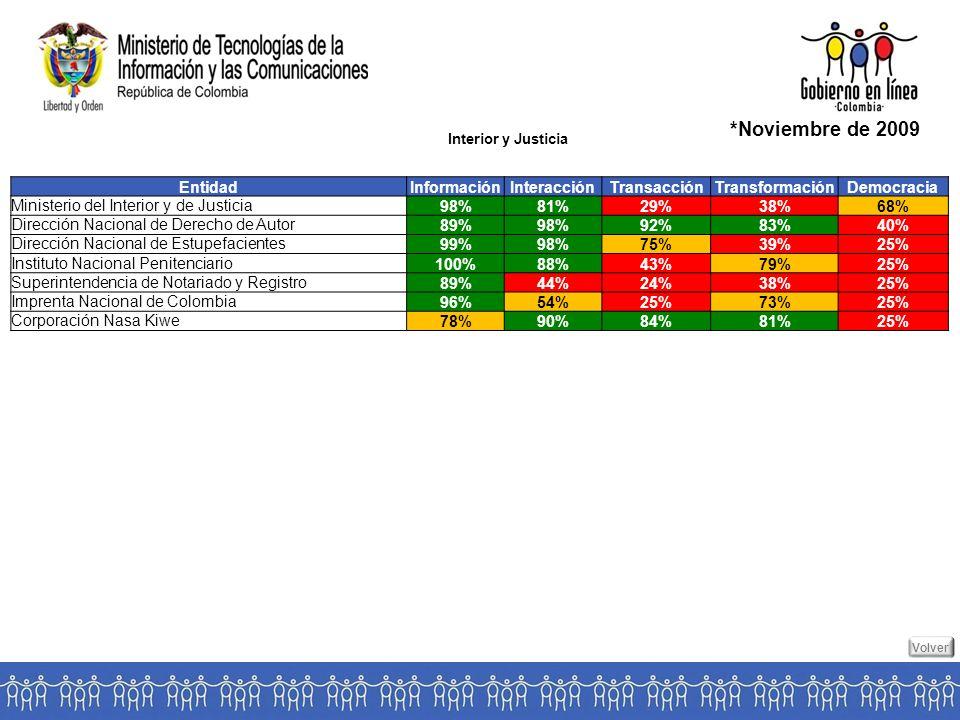 Interior y Justicia *Noviembre de 2009 EntidadInformaciónInteracciónTransacciónTransformaciónDemocracia Ministerio del Interior y de Justicia 98%81%29%38%68% Dirección Nacional de Derecho de Autor 89%98%92%83%40% Dirección Nacional de Estupefacientes 99%98%75%39%25% Instituto Nacional Penitenciario 100%88%43%79%25% Superintendencia de Notariado y Registro 89%44%24%38%25% Imprenta Nacional de Colombia 96%54%25%73%25% Corporación Nasa Kiwe 78%90%84%81%25% Volver