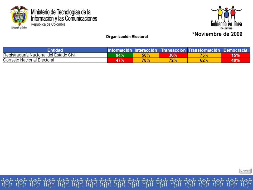 Organización Electoral *Noviembre de 2009 EntidadInformaciónInteracciónTransacciónTransformaciónDemocracia Registraduría Nacional del Estado Civil 94%56%30%75%15% Consejo Nacional Electoral 47%78%72%62%40% Volver