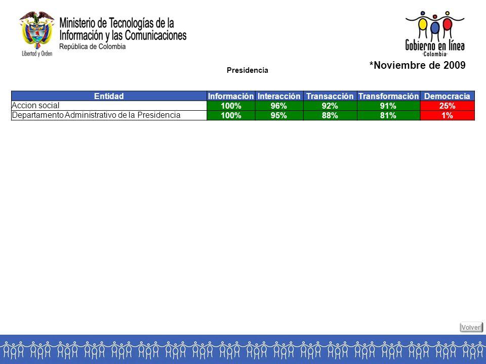 Presidencia *Noviembre de 2009 EntidadInformaciónInteracciónTransacciónTransformaciónDemocracia Accion social 100%96%92%91%25% Departamento Administrativo de la Presidencia 100%95%88%81%1% Volver