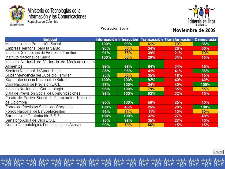 Protección Social *Noviembre de 2009 EntidadInformaciónInteracciónTransacciónTransformaciónDemocracia Ministerio de la Protección Social100%99%61%70%86% Empresa Territorial para la Salud93%53%34%26%50% Instituto Colombiano de Bienestar Familiar91%76%39%21%70% Instituto Nacional de Salud100%60%29%34%15% Instituto Nacional de Vigilancia de Medicamentos y Alimentos99%98%84%34%15% Servicio Nacional de Aprendizaje85%93%41% 86% Superintendencia del Subsidio Familiar83%55%35%18%15% Superintendencia Nacional de Salud100% 92%40% Caja Nacional de Previsión EICE97%100%34%40%100% Instituto Nacional de Cancerología96%100%79%35%55% Caja de Previsión Social de Comunicaciones98%100%92%32%15% Fondo de Pasivo Social de Ferrocarriles Nacionales de Colombia95%100%50%25%40% Fondo de Previsión Social del Congreso100%43%25%28%100% Fondo Nacional de Estupefacientes95%51%11%13%60% Sanatorio de Contratación E.S.E.100% 37%27%40% Sanatorio Agua de Dios E.S.E.86%98%25%27%40% Centro Dermatológico Federico Lleras Acosta99%70%55%15% Volver