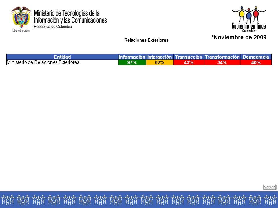 Relaciones Exteriores *Noviembre de 2009 EntidadInformaciónInteracciónTransacciónTransformaciónDemocracia Ministerio de Relaciones Exteriores97%62%43%34%40% Volver