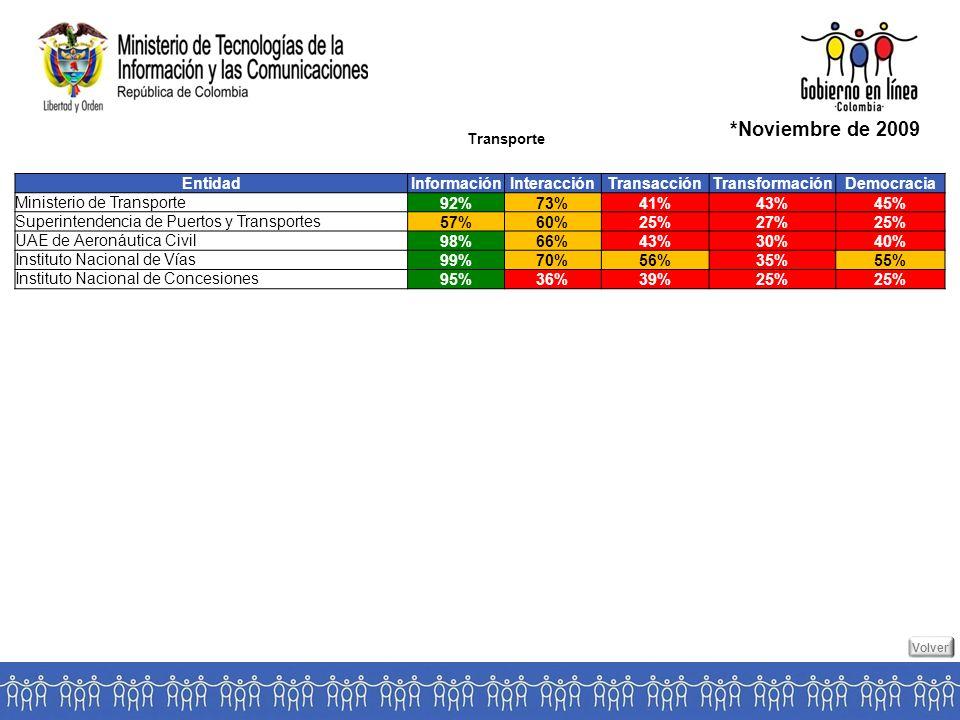 Transporte *Noviembre de 2009 EntidadInformaciónInteracciónTransacciónTransformaciónDemocracia Ministerio de Transporte92%73%41%43%45% Superintendencia de Puertos y Transportes57%60%25%27%25% UAE de Aeronáutica Civil98%66%43%30%40% Instituto Nacional de Vías99%70%56%35%55% Instituto Nacional de Concesiones95%36%39%25% Volver