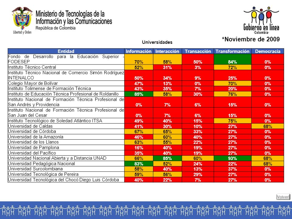 Universidades *Noviembre de 2009 EntidadInformaciónInteracciónTransacciónTransformaciónDemocracia Fondo de Desarrollo para la Educación Superior - FODESEP70%58%50%84%0% Instituto Técnico Central52%31%3%72%0% Instituto Técnico Nacional de Comercio Simón Rodríguez INTENALCO50%34%9%25%0% Colegio Mayor de Bolívar47%13%0%70%0% Instituto Tolimense de Formación Técnica43%35%7%20%0% Instituto de Educación Técnica Profesional de Roldanillo85%58%30%76%0% Instituto Nacional de Formación Técnica Profesional de San Andrés y Providencia0%7%6%15%0% Instituto Nacional de Formación Técnica Profesional de San Juan del Cesar0%7%6%15%0% Instituto Tecnológico de Soledad Atlántico ITSA49%40%15%75%0% Universidad de Caldas41%30%10%27%68% Universidad de Córdoba67%65%33%27%0% Universidad de la Amazonía46%60%40%27%0% Universidad de los Llanos63%55%22%27%0% Universidad de Pamplona16%40%19%27%0% Universidad del Pacífico35%40%19%27%0% Universidad Nacional Abierta y a Distancia UNAD66%85%60%93%68% Universidad Pedagógica Nacional83%52%24%22%68% Universidad Surcolombiana58%40%13%37%0% Universidad Tecnológica de Pereira59%56%29%27%0% Universidad Tecnológica del Chocó Diego Luis Córdoba40%22%7%27%0% Volver