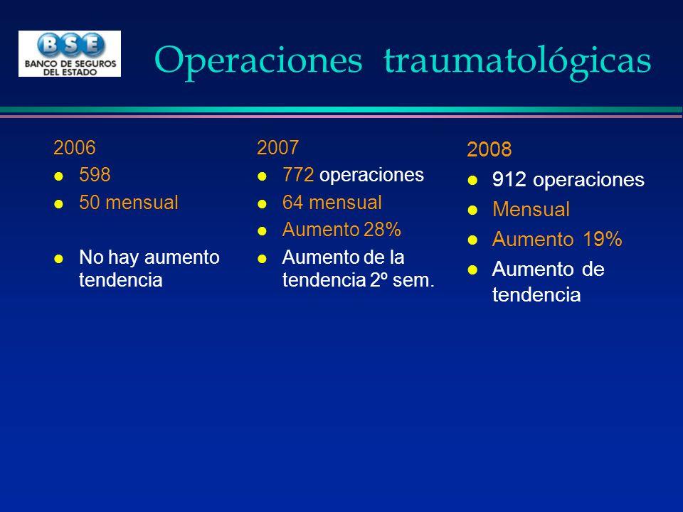 Operaciones traumatológicas 2006 l 598 l 50 mensual l No hay aumento tendencia 2007 l 772 operaciones l 64 mensual l Aumento 28% l Aumento de la tende