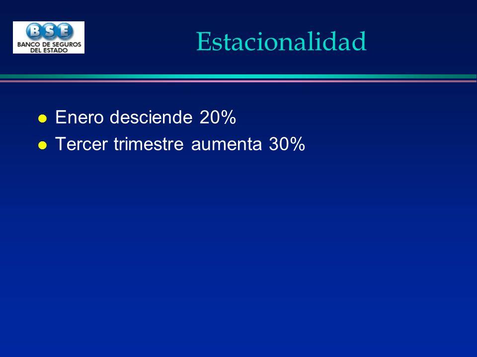 Estacionalidad l Enero desciende 20% l Tercer trimestre aumenta 30%