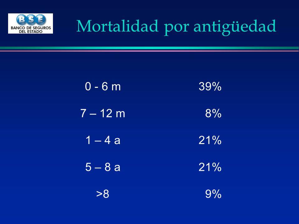 Mortalidad por antigüedad 0 - 6 m39% 7 – 12 m8% 1 – 4 a21% 5 – 8 a21% >89%