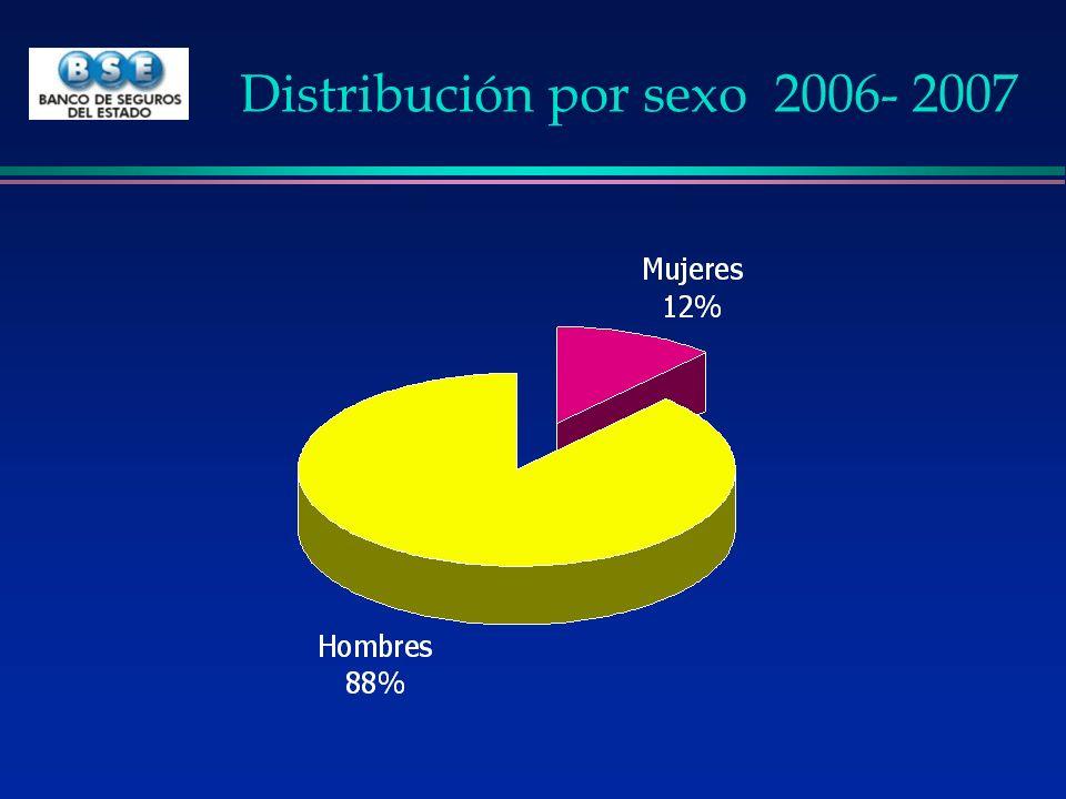 Distribución por sexo 2006- 2007