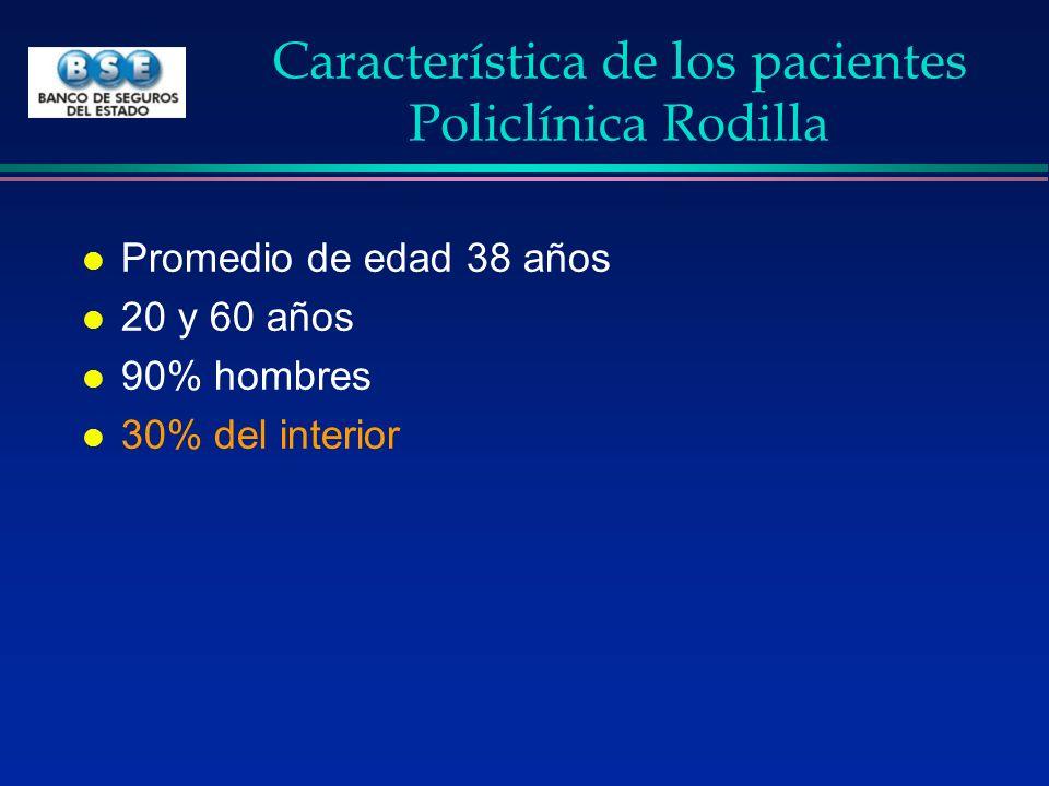Característica de los pacientes Policlínica Rodilla l Promedio de edad 38 años l 20 y 60 años l 90% hombres l 30% del interior