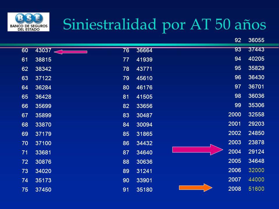 Siniestralidad por actividad España