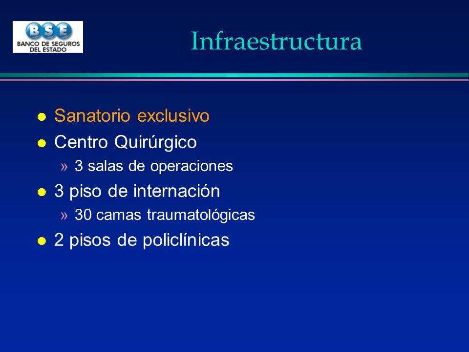 Infraestructura l Sanatorio exclusivo l Centro Quirúrgico »3 salas de operaciones l 3 piso de internación »30 camas traumatológicas l 2 pisos de polic