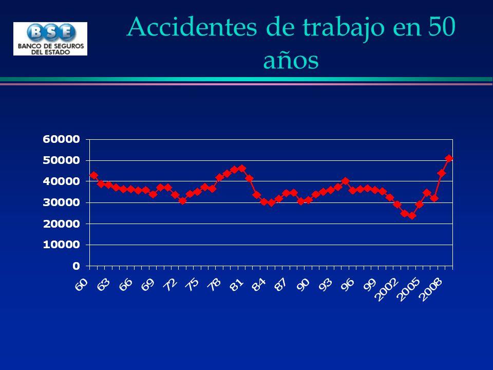 Siniestralidad por accidente de trabajo l Promedio es de 35.778 / año l Mínimo en 2003 23.878 / año »(-33%) l Máximo 200851.000 /año +42% l En 50 años de asistieron 1.750.000