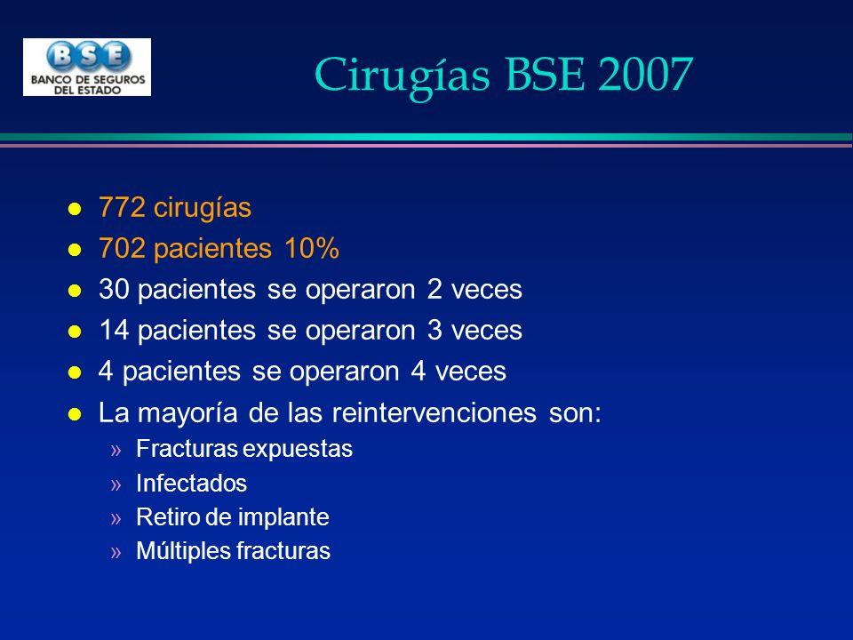 Cirugías BSE 2007 l 772 cirugías l 702 pacientes 10% l 30 pacientes se operaron 2 veces l 14 pacientes se operaron 3 veces l 4 pacientes se operaron 4