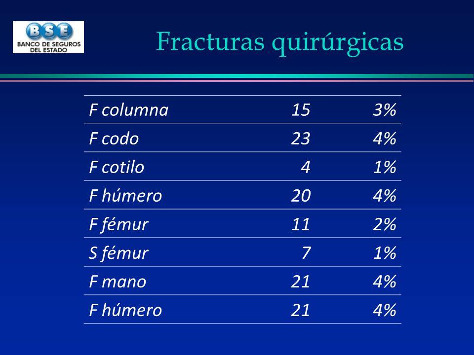 Fracturas quirúrgicas F columna153% F codo234% F cotilo41% F húmero204% F fémur112% S fémur71% F mano214% F húmero214%