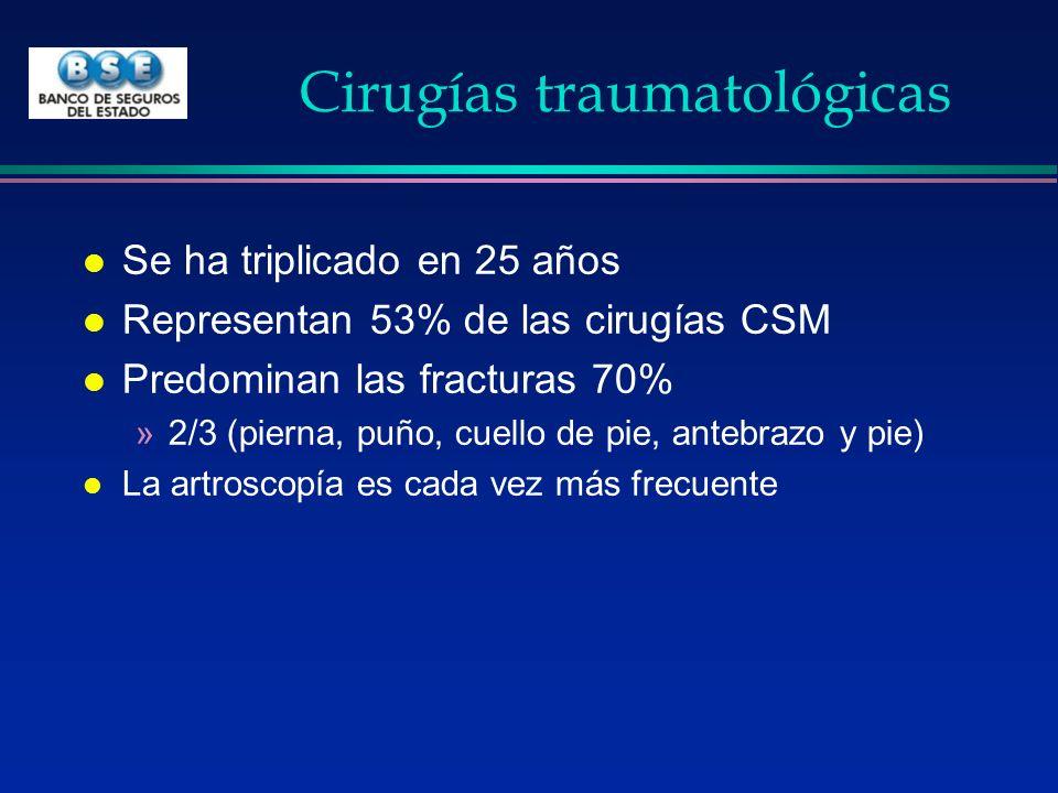 Cirugías traumatológicas l Se ha triplicado en 25 años l Representan 53% de las cirugías CSM l Predominan las fracturas 70% »2/3 (pierna, puño, cuello