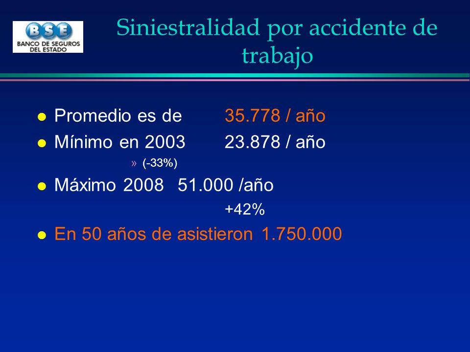 Siniestralidad por accidente de trabajo l Promedio es de 35.778 / año l Mínimo en 2003 23.878 / año »(-33%) l Máximo 200851.000 /año +42% l En 50 años