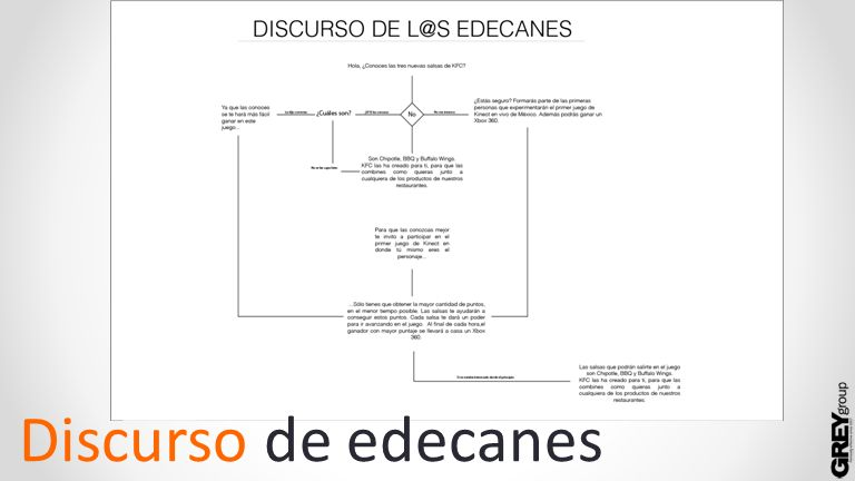 Discurso de edecanes