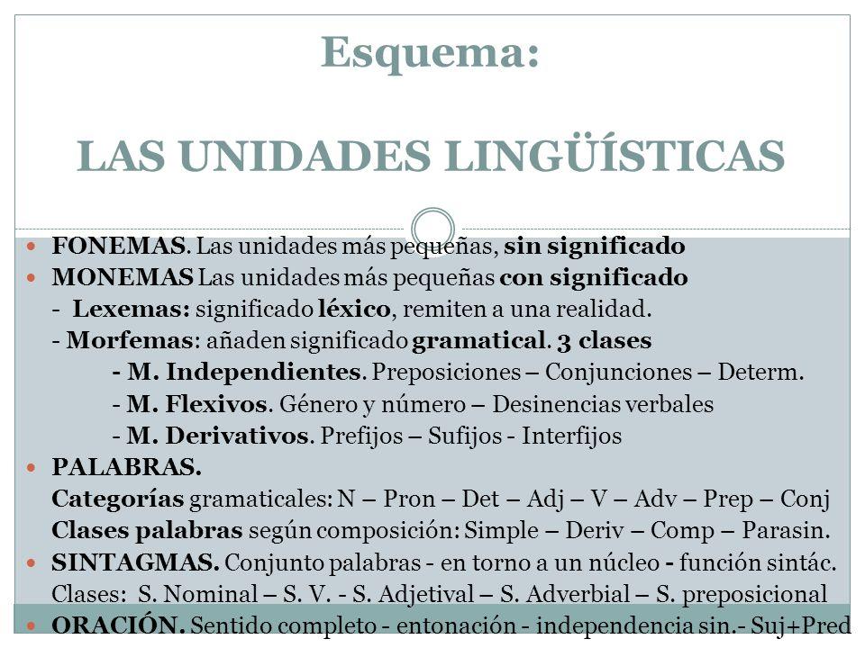 Fonemas Las unidades más pequeñas sin significado Los estudia la Fonética Ej: /g/ /a/ /t/ /o/ /s/ Son imágenes mentales.