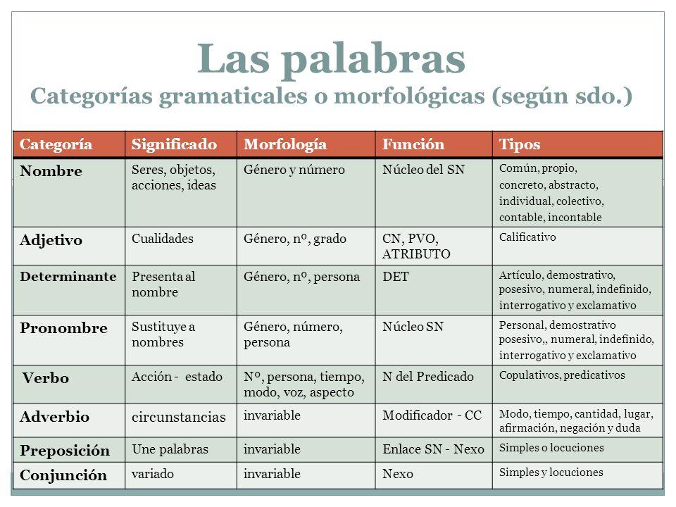 Clases de palabras según su composición Simples: lexema + (morfemas flexivos) Sol + es (m.f.